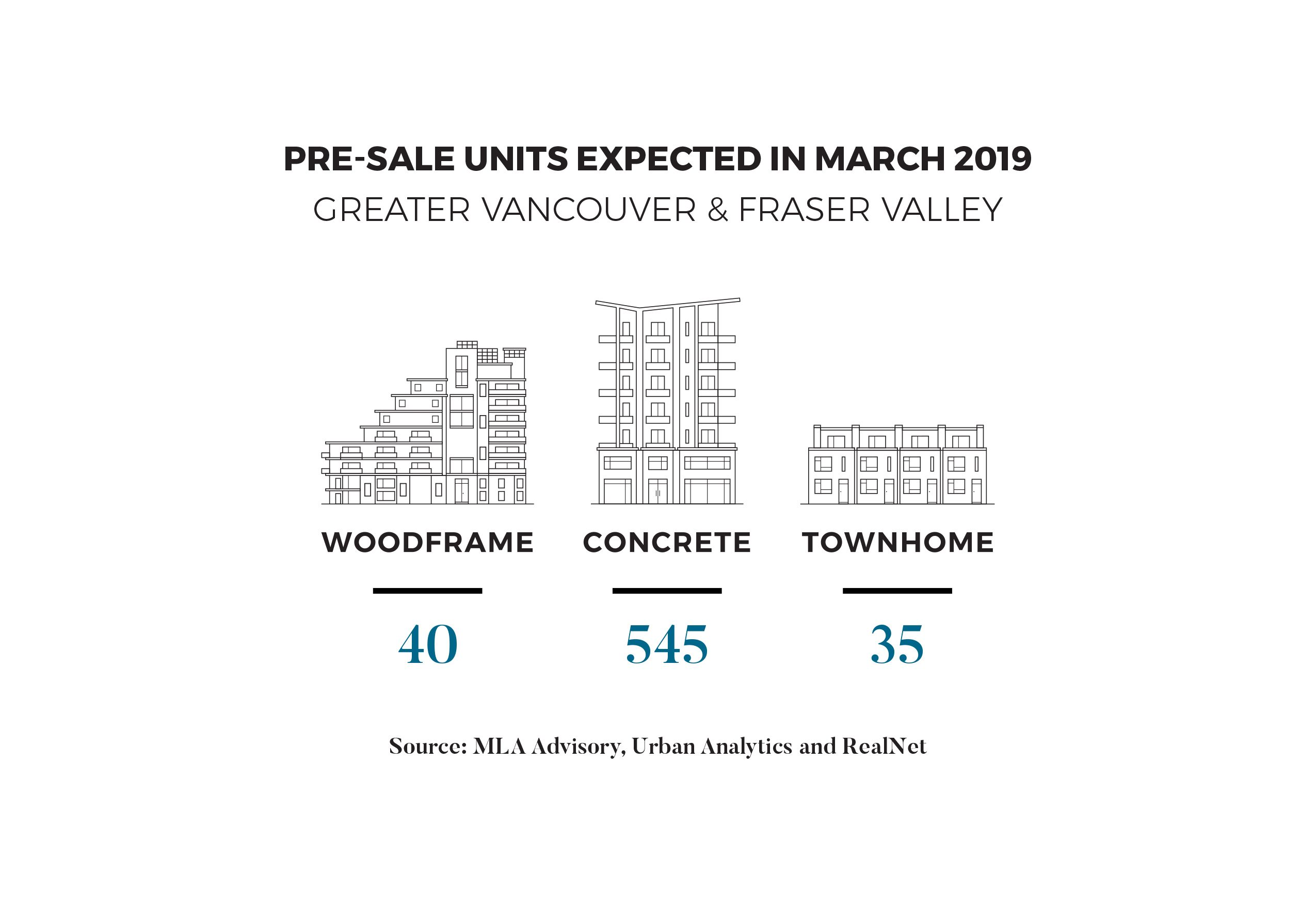 March 2019 Pre-Sale Units Forecast